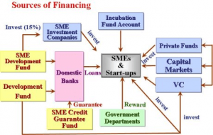 Financing and Funding a Business