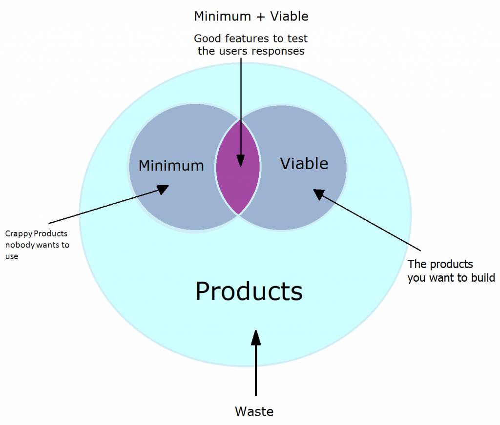 MVP or Minimum Viable Product