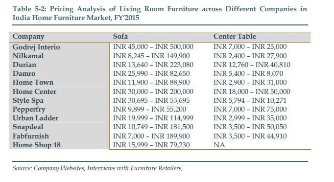 10 best furniture companies in India