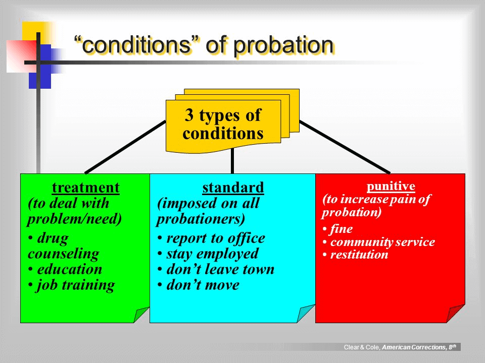 Conditions for Probation