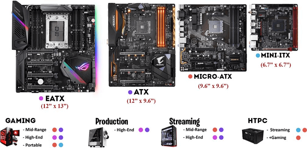 Difference ATX and ITX Motherboards