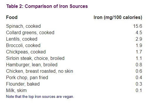 What Vegetarian Foods are High in Iron