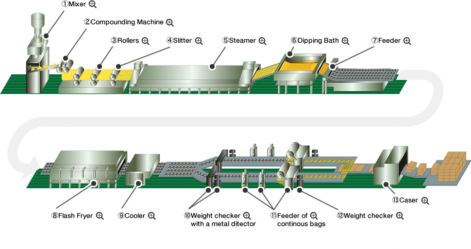 Noodle Manufacturing Process