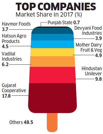 Indian ice cream brands market share