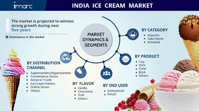 india-ice-cream-market-report