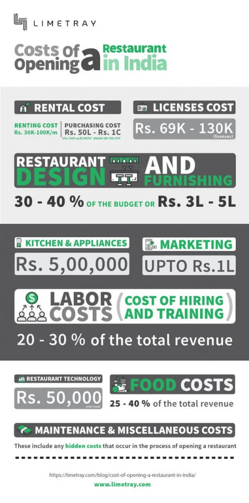 Cost of Opening a Restaurant in India