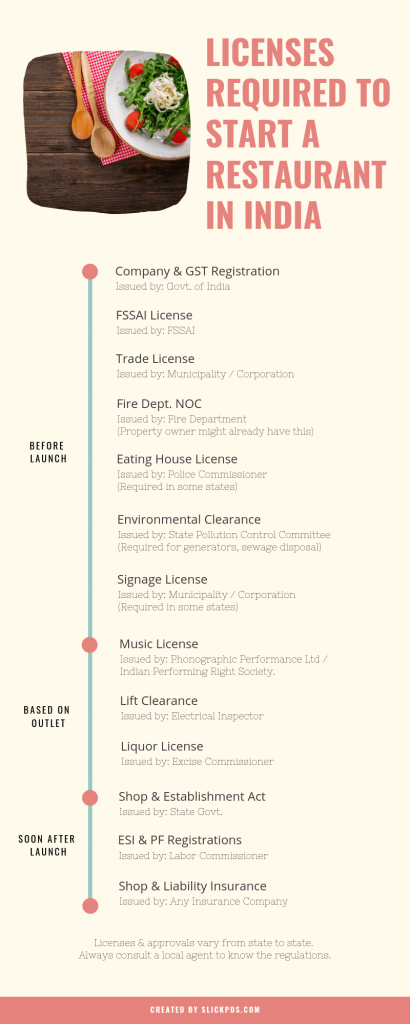 licenses-needed-to-start-restaurant-india