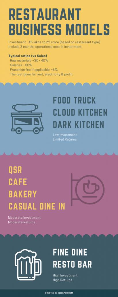 restaurant-business-model