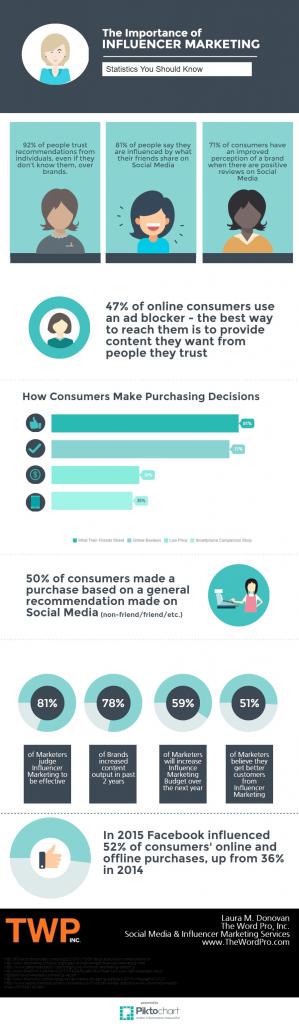 Importance of Influencer marketing